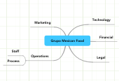 Mind map: Grupo Mexican Food