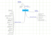 Mind map: e-Assessment