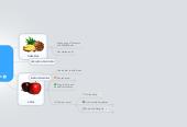 Mind map: FRUITS