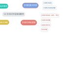 Mind map: 122 多項式的運算與應用
