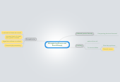 Mind map: Nitrogen fertilisers and  Environment