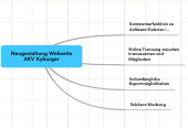 Mind map: Neugestaltung Webseite