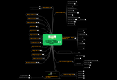 Mind map: Distribution MagZ iMMO - 1.418.907.2340 - COMMENT - (@ DiRECT) (# DiFFUSiON) (* iNDiRECT)