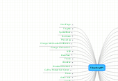 Mind map: TelephonyAPI