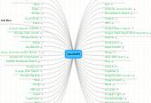 Mind map: SearchAPI