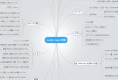 Mind map: 2013/11/16 ルール明文化プロジェクト
