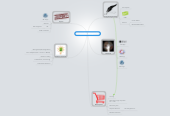 Mind map: Ultimate Copywriting SUITE