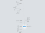 Mind map: Реализация проекта по внедрению IP-АТС Asterisk