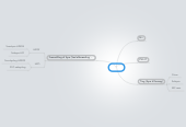 Mind map: Syre