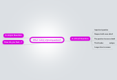 Mind map: What makes a good question?