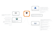 Mind map: L'enseignant de 2014