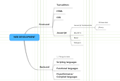 Mind map: MUST-KNOW WEB DEVELOPMENT TECH IN 2016/2017