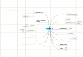 Mind map: Nazione