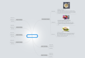 Mind map: Madplan for Bavnebakkeskolen 5.b.
