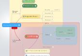 Mind map: Planiranje By TimPlaner