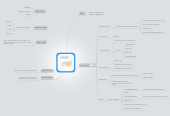 Mind map: ProView