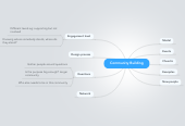 Mind map: Community Building