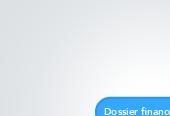 Mind map: Dossier financement