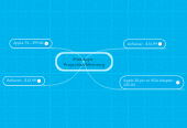 Mind map: iPad apps - Projection/Mirroring