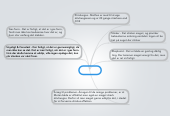 Mind map: Methan
