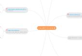 Mind map: план работ по сайтам