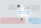 Mind map: Challenges and concerns of implementing ICT in my school