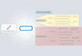 Mind map: Assignment Four Saving the Earth