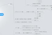 """Mind map: サイト制作時に適用できる""""儲かる""""SEO施策"""