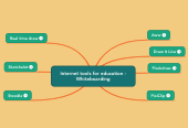Mind map: Internet tools for education - Whiteboarding