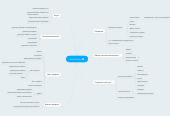 Mind map: Hello Media