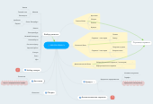 Mind map: service.ikea.ru