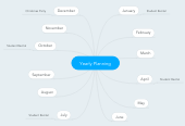 Mind map: Yearly Planning