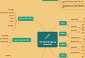 Mind map: Monthly blogging schedule