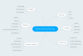 Mind map: Student Recital Planning