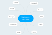 Mind map: The Parts of  the Guitar