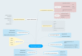 Mind map: Комп'ютерні мережі