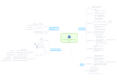 Mind map: Pensamentos de Marketing  Digital