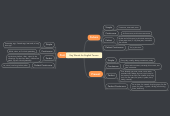 Mind map: Key Words for English Tenses