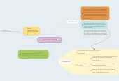 Mind map: LLUVIA DE IDEAS