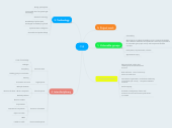 Mind map: CSE