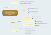 Mind map: Intercultural Management: The importance of employee integration in Asia hotel industry .