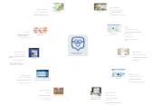 Mind map: Best Edmodo Apps for Teachers
