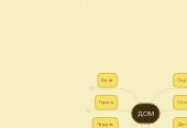Mind map: ДОМ