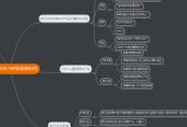 Mind map: NEWBUY体验最新科技