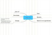 Mind map: My Time Table