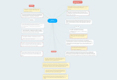 Mind map: En las organizaciones