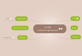 Mind map: Et OER undervisningsmateriale