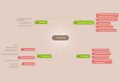 Mind map: Альдегиды