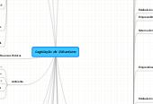 Mind map: Legislação de Urbanismo