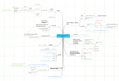 Mind map: Twitter, Wikis and games in